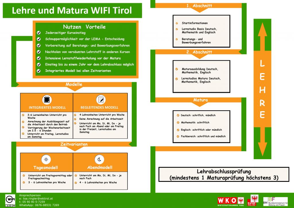 Infografik Lehre und Matura
